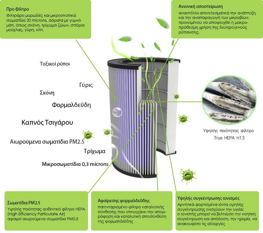 Τεχνολογικά εξελιγμένο φίλτρο αέρα Kullhaus