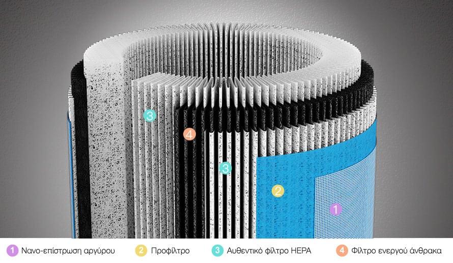 φίλτρο HEPA με τεχνολογία που εντυπωσιάζει | προσοχή στις απομιμήσεις